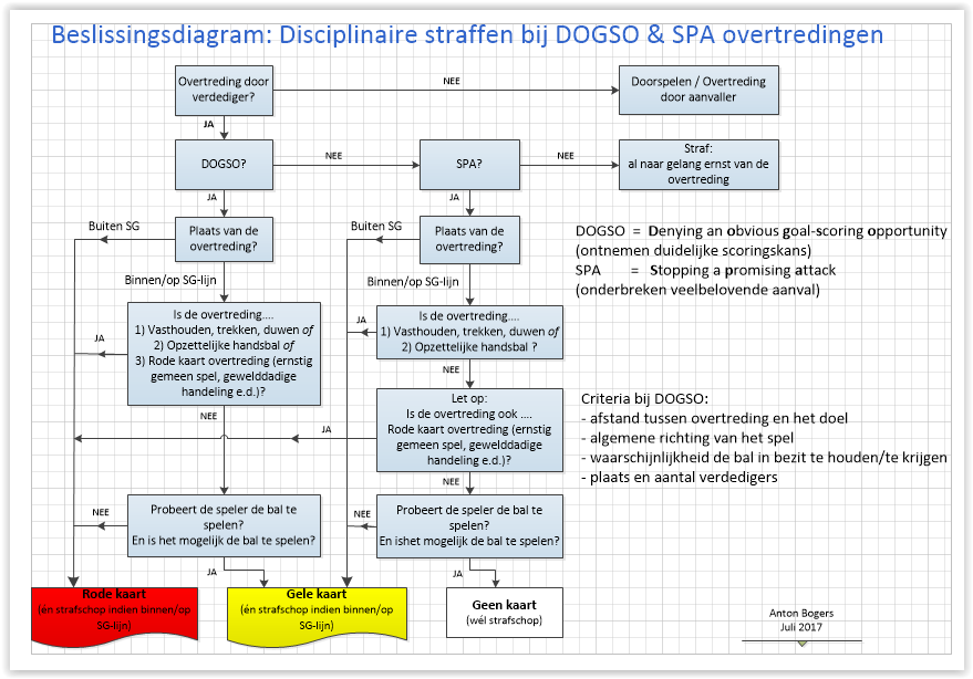 Decisiontree DOGSO SPA aug2017